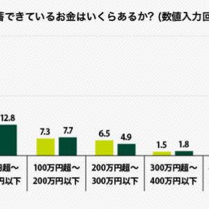 【悲報】30代、40代の貯蓄ゼロの家庭増量中