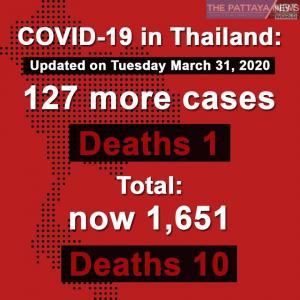 タイ)本日の武漢ウイルス新規感染者127人死者1名、感染者累計1651人