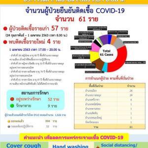 タイ)チョンブリ県の本日の新規感染確認者4名、累計61名、検査待ち減少