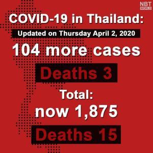タイ)本日の武漢ウイルス新規感染者104人死者3名、累計1875人に