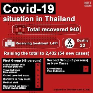 続報:タイの本日新規感染者は54人、同程度だった日本とは大きな差に、タブロで配信