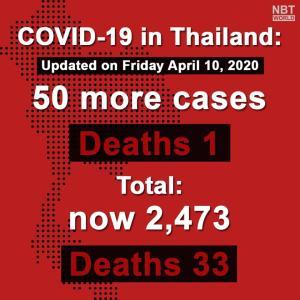 タイ)本日新規感染者は微減の50人、死者1!日本は感染拡大し大きな差に