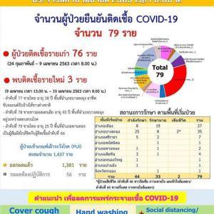 タイ)チョンブリ県の本日新規感染者は3名、パタヤ地区が2名!