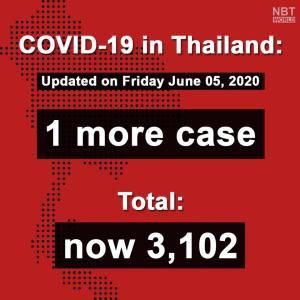タイ)本日新規感染確認者は1人、クウェート帰国者 国内感染は10日連続0
