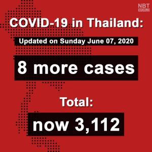タイ)本日新規感染確認者は8人、全員帰国者。国内感染は12日連続0