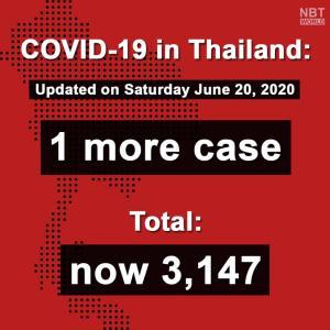 タイ)本日新規感染者1人、帰国者 国内感染0は26日目に