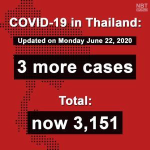 タイ)本日新規感染者は帰国者3人 国内感染0は28日目!規制緩和に注目