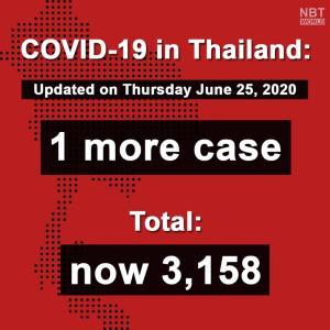 タイ)本日新規感染者は帰国者1人、国内感染0は31日目 7月1日から全事業再開