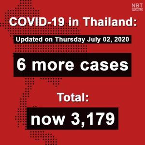 タイ)全事業再開の翌日、本日の新規感染者は6人、全員帰国者