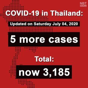 タイ)本日の新規感染者は帰国者5名、全事業再開も国内感染は報告なし