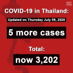 タイ)本日の新規感染者は帰国者5名、国内感染無しは45日目
