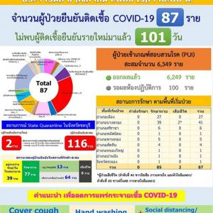 タイ)チョンブリ県が新規感染者無し連続100日超え!