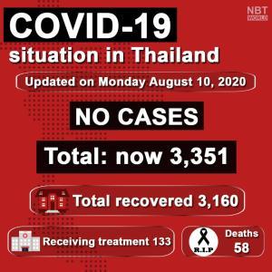 タイ)本日新規感染者0人!入国・帰国者の感染例も無し
