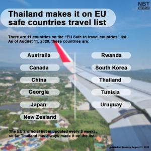 タイ)EUの安全な旅行先リストにタイ!日本、中国、韓国、カナダ、豪等と
