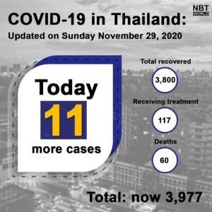 タイ)本日の新規感染者11人、タイ人7人と外国人4人