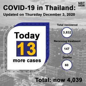 タイ)本日の新規感染者13人、国内へ不法入国の陽性者6人を含む