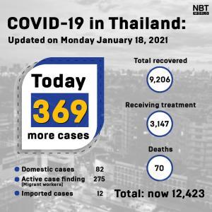 タイ)本日新規陽性者は369人!外人労働者275、国内82