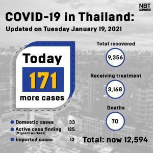 タイ)本日新規陽性者は171人に減少!外人労働者125、国内33(動画付き)