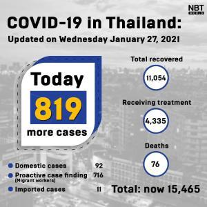 タイ)本日新規陽性者は819人!Samut Sakhon県の外国人労働者が多数(動画付き)