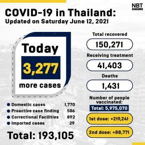 タイ)本日新規陽性者3277人に増加、死者29 刑務所内陽性者892人に増加