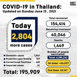 タイ)本日新規陽性者2804人に微減、死者18 刑務所内陽性者409人