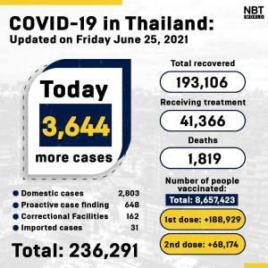 タイ)本日新規陽性者3644人、死者44 探索的検査で648人陽性