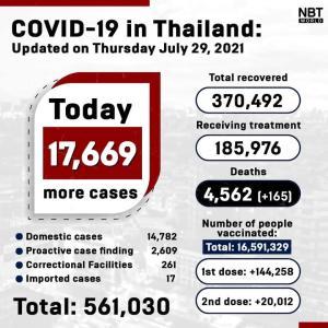 タイ)本日新規陽性者17669人に増加、過去最悪 死者165、患者数18.6万