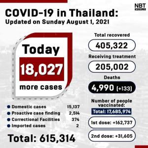 タイ)本日新規陽性者18027人に微減 死者133、患者数20.5万に
