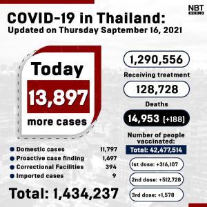タイ)本日新規陽性者13,897人で横ばい 死者188、患者数12.9万