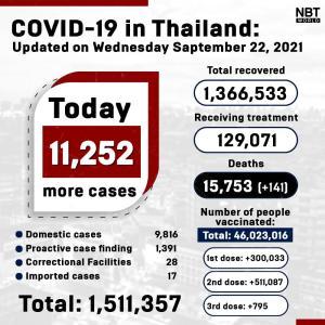 タイ)本日新規陽性者11,252人に微増 死者141、患者数12.9万