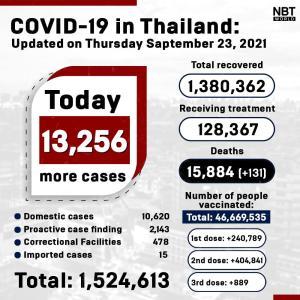 タイ)本日新規陽性者13,256人に増加 死者131、患者数12.8万