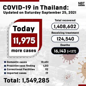 タイ)本日新規陽性者11,975人に微減 死者127、患者数12.5万