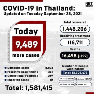 タイ)新規陽性者9,489人に減少、1万人下回る 死者129、患者数11.7万