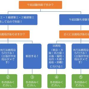 完全解説!【令和3年度版】土地家屋調査士試験の受験申請!