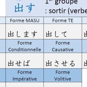 Conjugaison du verbe « 出す DASU : sortir, tirer » en japonais
