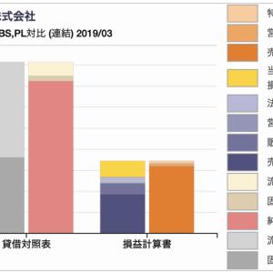 【参考文献】(1)「ビジネススクールで教える経営分析」(日経文庫)