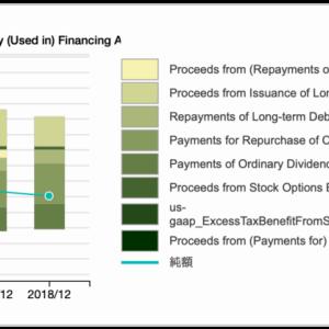 【財務分析】良い債務超過? 米マクドナルド
