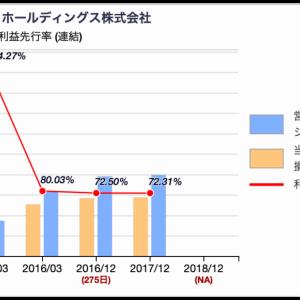 【財務分析】会計利益先行率についての考察