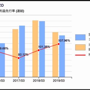【財務分析】XBRLから「会計利益先行率」を可視化してみる。ソフトバンクグループ。