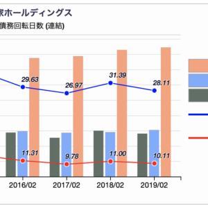 【財務分析】XBRLから仕入債務回転日数を可視化してみる