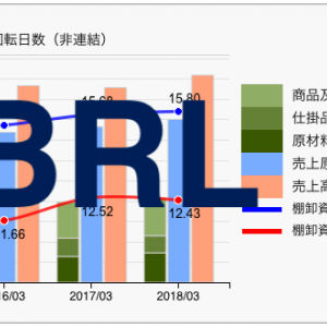 【コラム】XBRL計算リンクから勘定科目の構造を見る