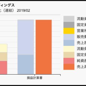 【決算チェック】吉野家ホールディングス 2019年2月期