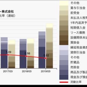 【決算チェック】サーバ屋さんの財務諸表 さくらインターネット 2019年3月期