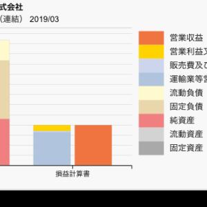 【決算チェック】関西の私鉄比較 阪急阪神と近鉄 2019年3月期