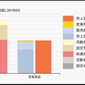 【決算チェック】新聞社の財務諸表 朝日と日経