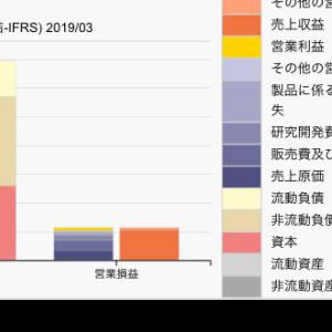 【コラム】国際会計基準IFRSのXBRLを可視化してみる。武田薬品とカカクコム