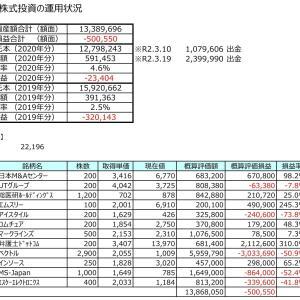 【成長株への長期投資】億万長者を目指した運用実績公開ブログ(2020.10.23)