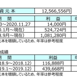 【FXトラリピ】カナダドル円買い+ユーロ円売りでこつこつ運用実績公開ブログ(~2020.11.27)