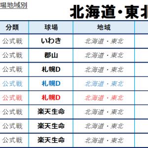 2020年中日地域別日程:北海道・東北