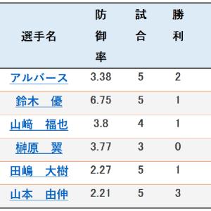 【ORIX】仙台の地での勇姿